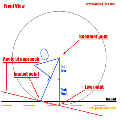 AngleApproach - Model Golf Swing Video