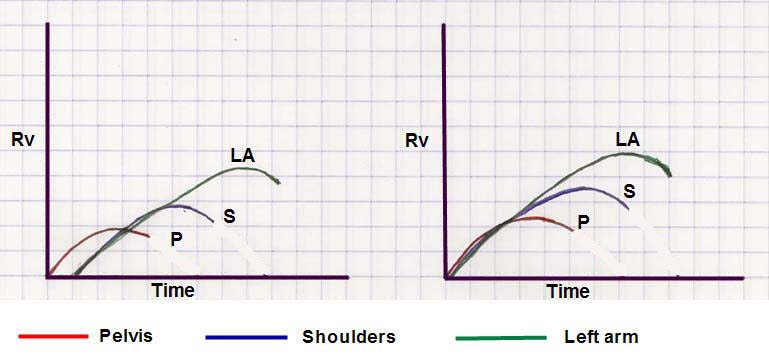 PivotSequenceDiagram - Model Golf Swing Video