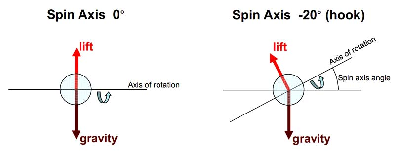 effect of spin axis tilt on ball flight - from reference number [1c]